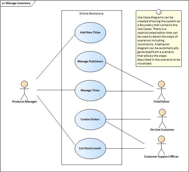 Use case diagram enterprise architect user guide they are typically used in conjunction with higher level business and stakeholder requirements and are often supplemented with a set of non functional ccuart Choice Image