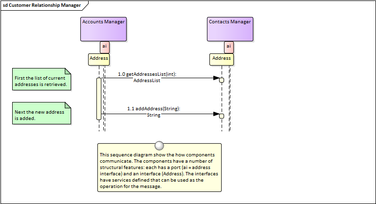 sequence diagram - What Are Sequence Diagrams