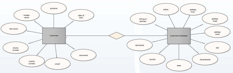 Entity Relationship Diagrams (ERDs) | Enterprise Architect