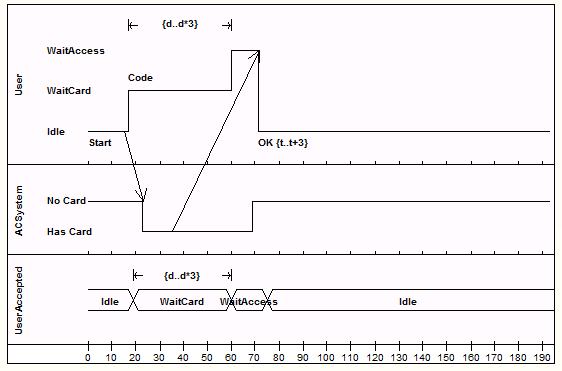 exampleofatimingdiagram timing diagram enterprise architect user guide timing diagram at gsmx.co