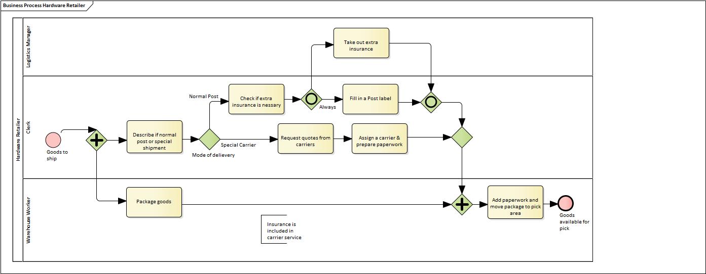 analysis and business modeling bpmn 20 examples process diagrams shipment process of a hardware retailer - Bpmn Simulation