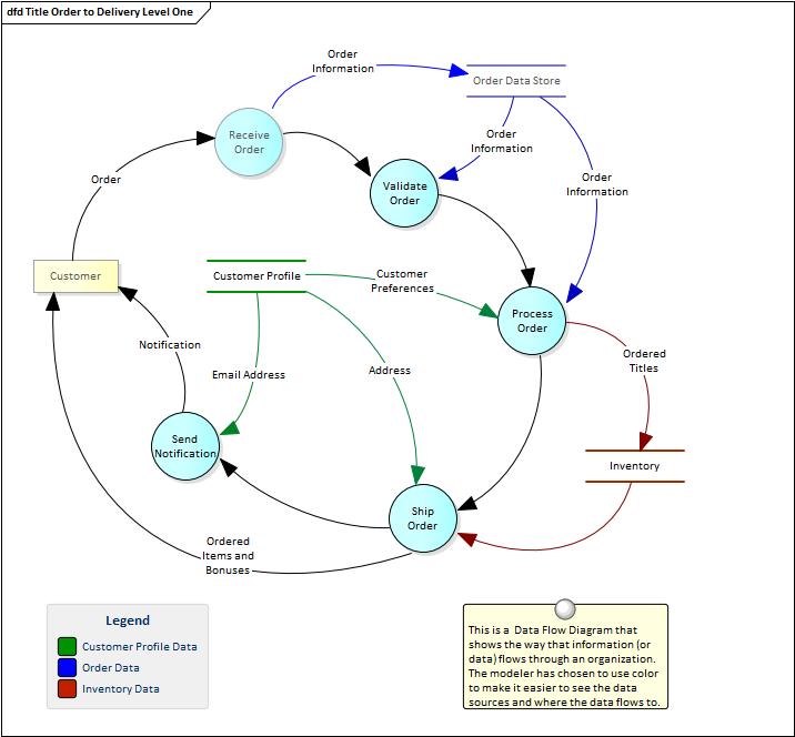 data flow diagrams enterprise architect user guide - Creating Data Flow Diagrams