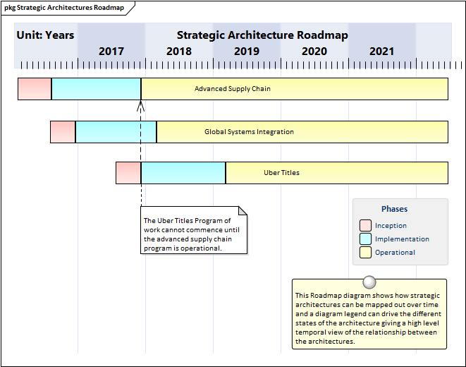 context for enterprise architecture | enterprise architect user guide