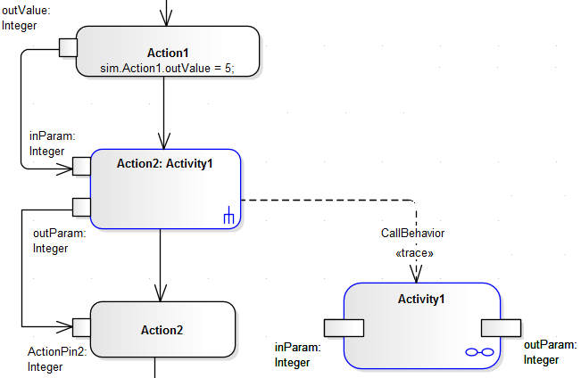 Activity return value simulation enterprise architect user guide uml activity diagram example showing the use of a call behavior action with in ccuart Image collections
