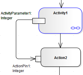 Activity return value simulation enterprise architect user guide uml activity diagram example demonstrating passing a parameter from a parameter node to an action ccuart Image collections