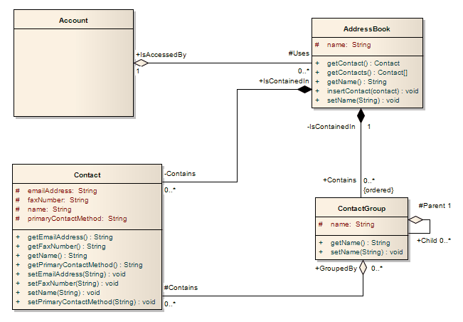 Class diagram enterprise architect user guide uml class model example using sparx systems enterprise architect ccuart Images