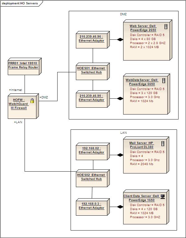 Deployment diagram enterprise architect user guide deployment diagram ccuart Choice Image