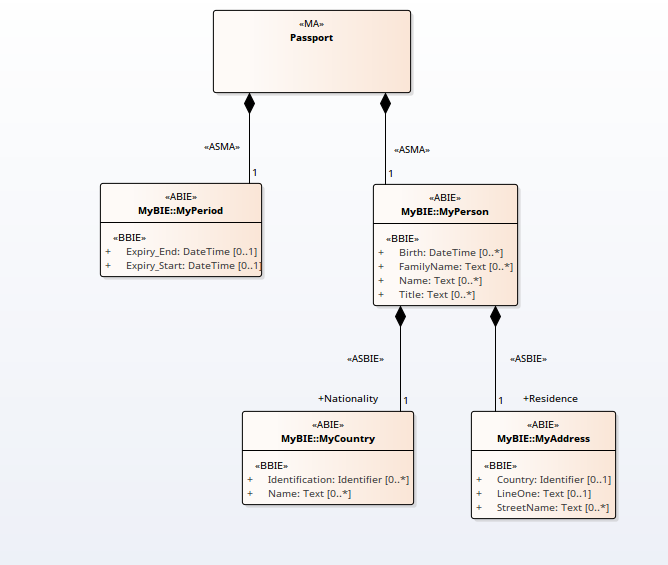 Class diagrams enterprise architect user guide any class diagram can be loaded into the schema composer this image illustrates a message composed using the uml profile for core components ccuart Choice Image