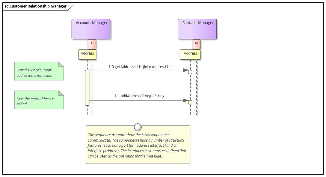 Sequence Diagrams | Enterprise Architect User Guide