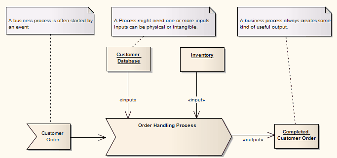 Business process model template ea user guide business process diagram wajeb Images