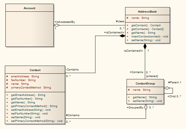 Class diagram ea user guide example of a class diagram ccuart Gallery