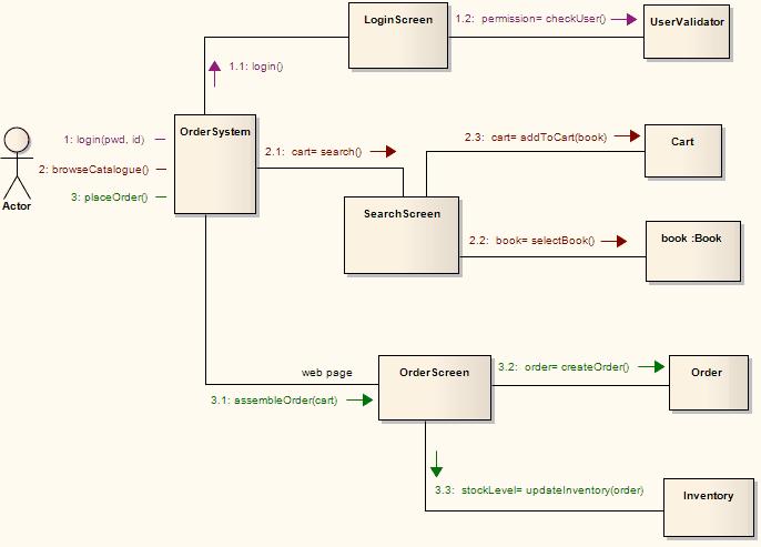 Communication diagram ea user guide communication diagram ccuart Images