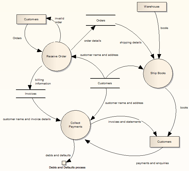 Data Flow Diagrams Ea User Guide