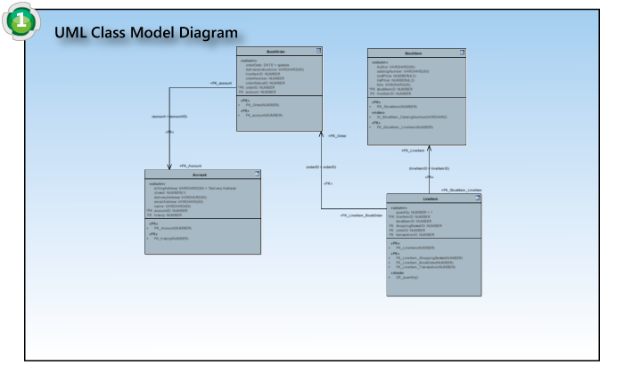 Generic Schema Composer Process - Step 1: Model
