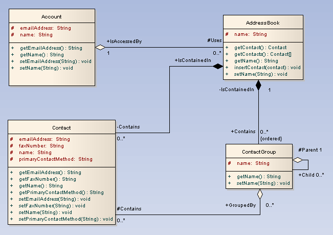 sparx systems uml 2 tutorial class diagram security system circuit diagram security system wiring diagram