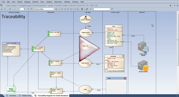 Enterprise architect tools for traceability in for Tools for enterprise architecture