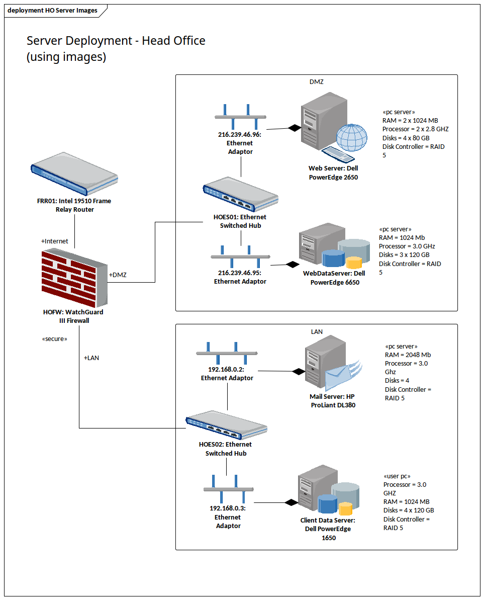 Deployment Diagram Head Office Servers Using Images ...