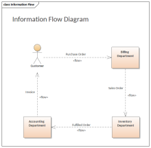 Information Flows in Diagrams