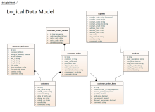 Logical Data model - IDEF1X