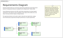 Requirements Hierarchy Manage Inventory