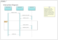 Sequence Diagram with Fragment